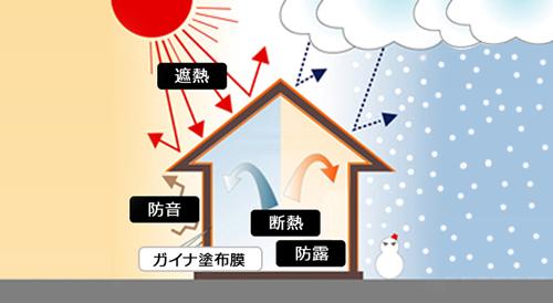 宇宙ロケットの技術を応用した断熱・遮熱塗料「ガイナ」